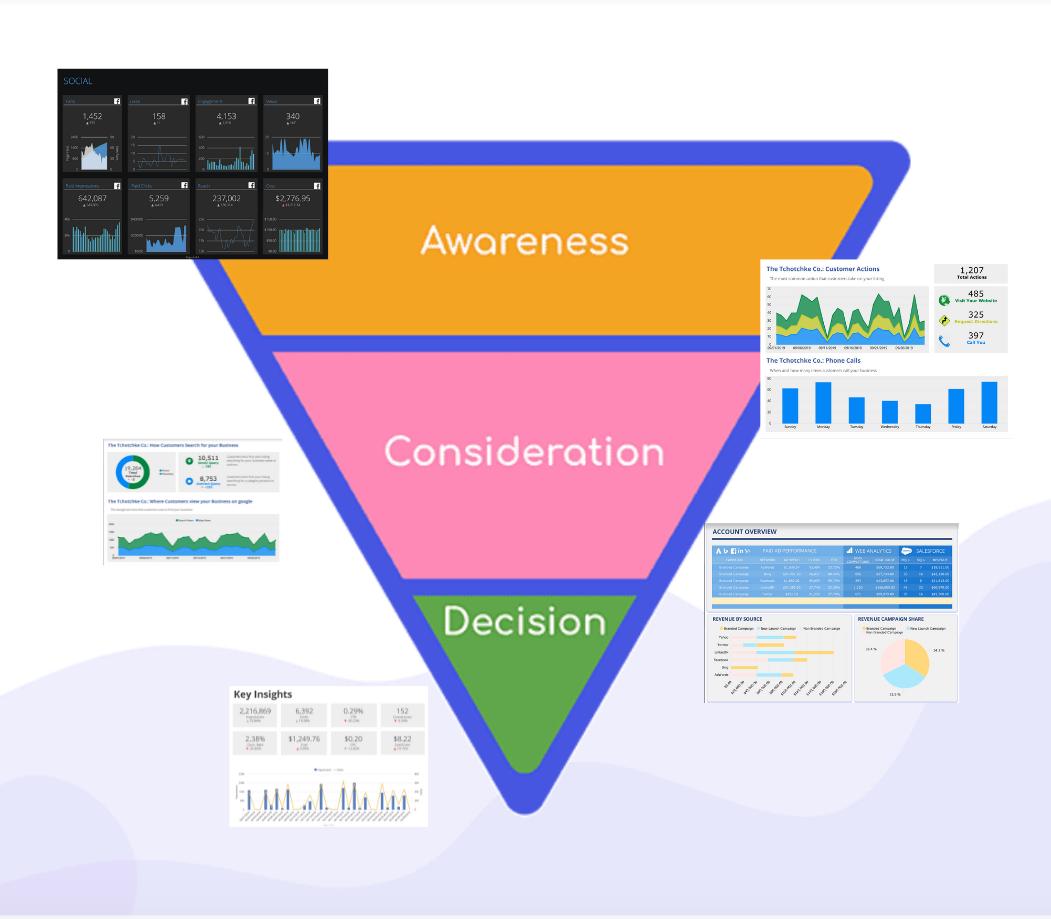 Full-Funnel Marketing Performance Reports, NinjaCat