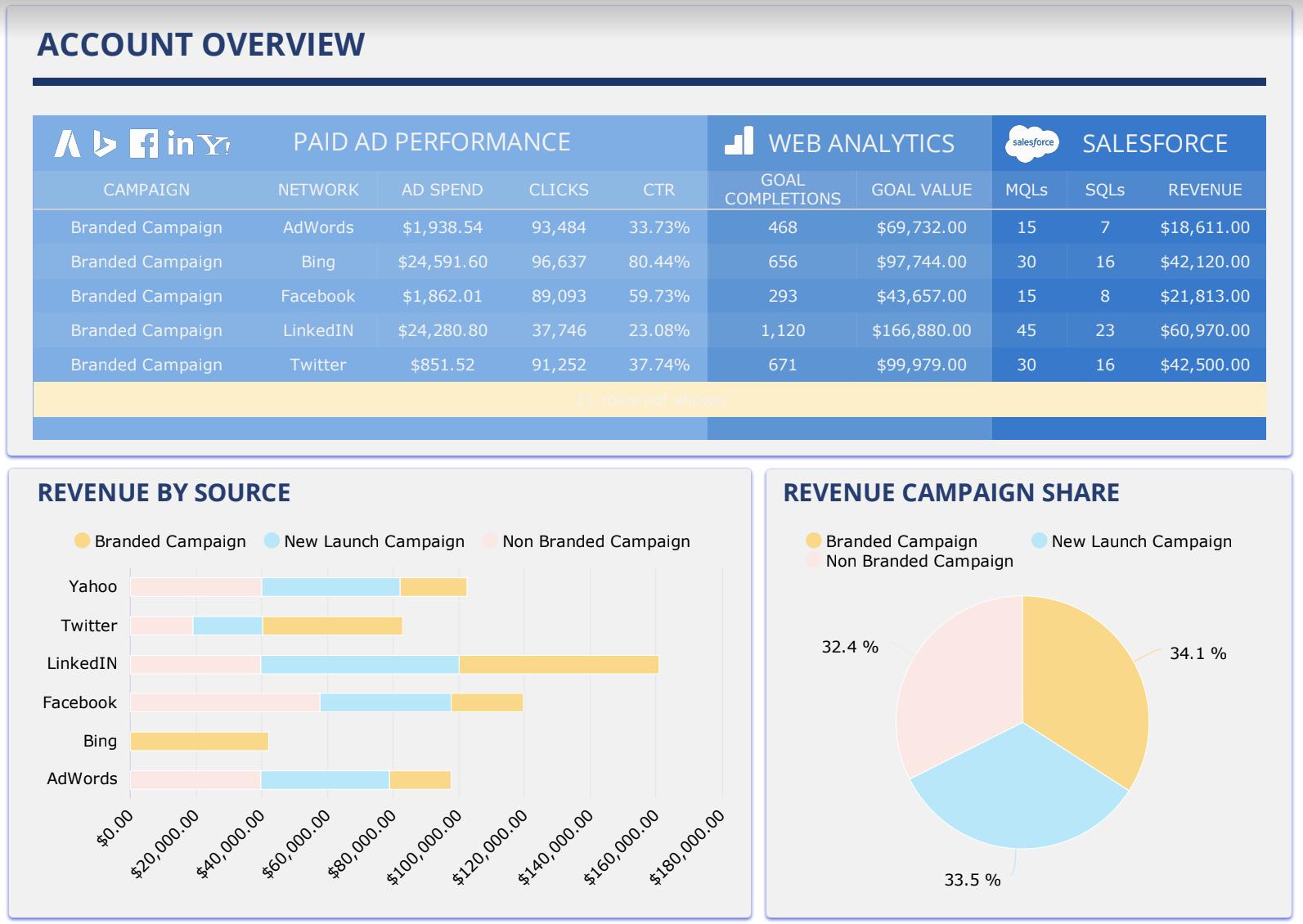 Marketing Performance Dashboard Example from NinjaCat
