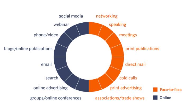 anwaltsmarketing anwaltskanzlei legal marketing social media webseite digital seo