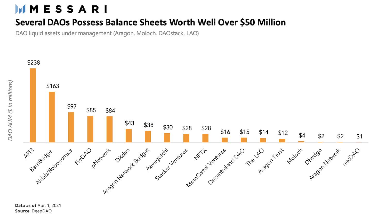 Figure 2. 2021 Snapshot of DAO assets. Source: Messari Crypto