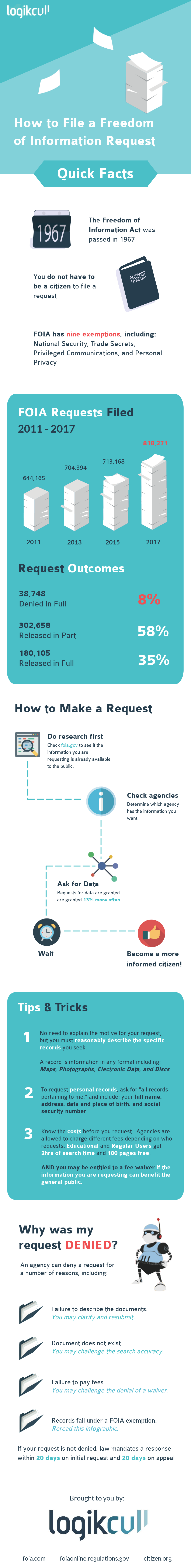 Infographic showing how to file a FOIA request and related statistics