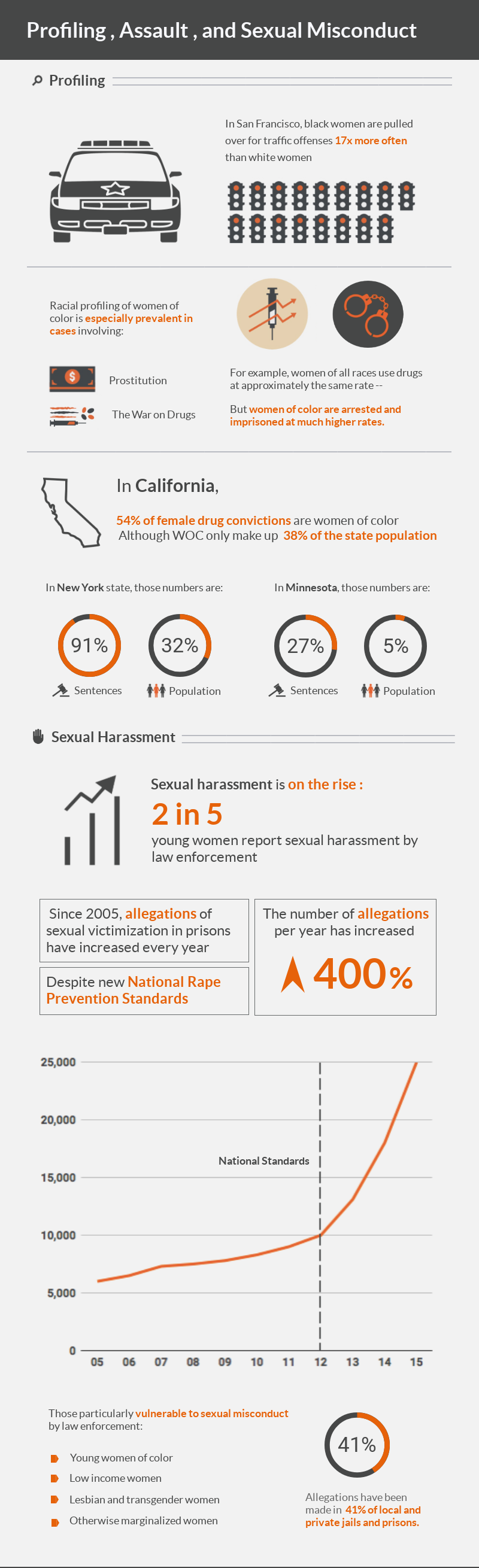 Women-of-Color-Behind-Bars_Profiling and Sexual Harrassment