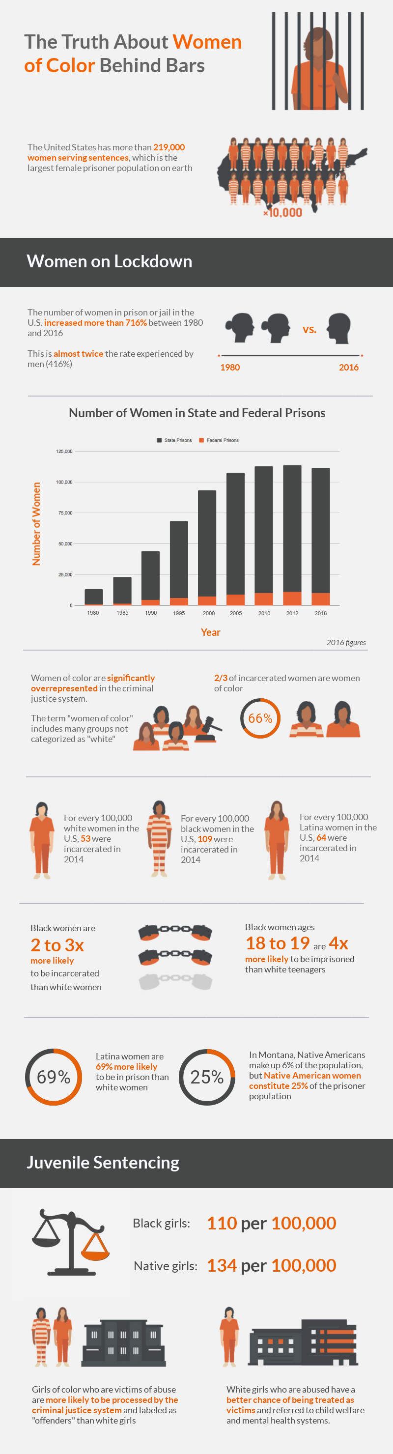 Women-of-Color-Behind-Bars_Intro and Juvenile Sentencing