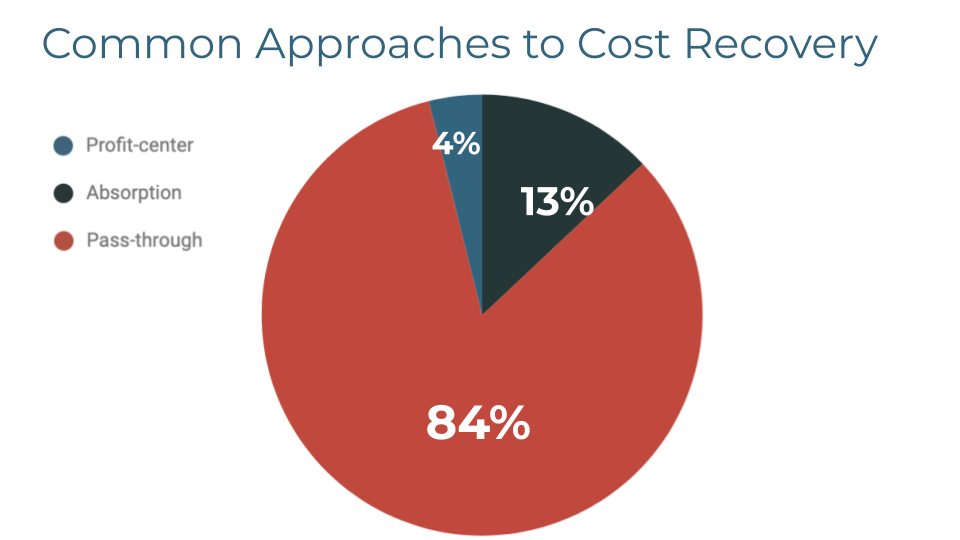 Discovery Cost Recovery Approaches