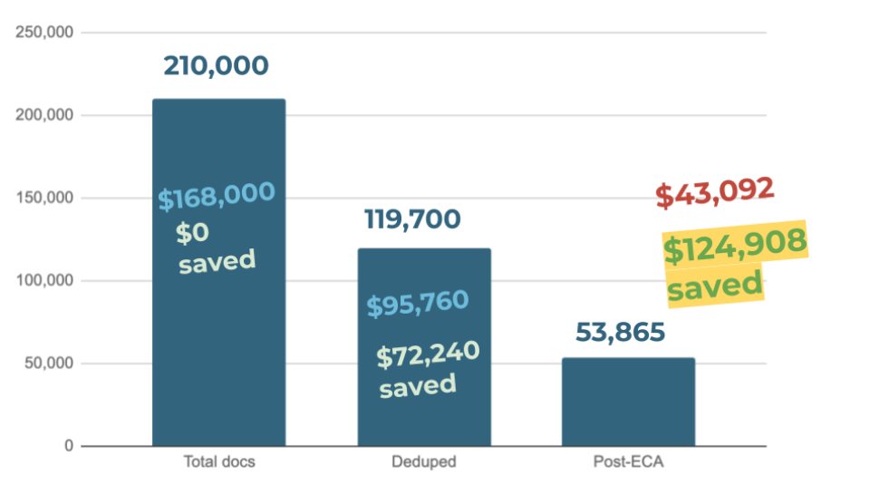 Graph showing ROI from data reduction in a single eDiscovery matter