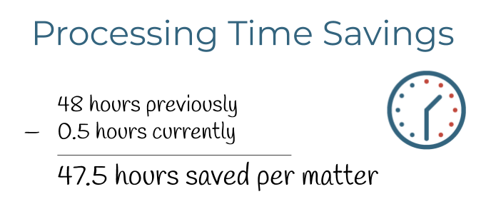 Time Savings from Processing Improvements