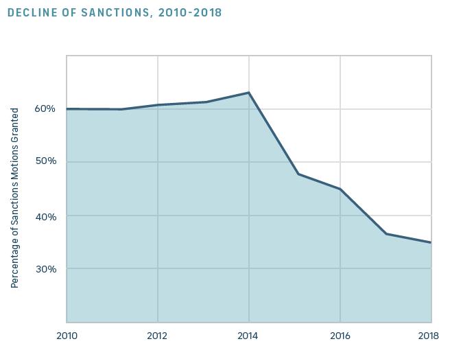 Decline of Sanctions Graph