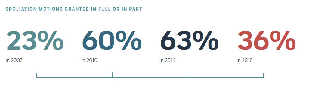 Sanctions percentages over time