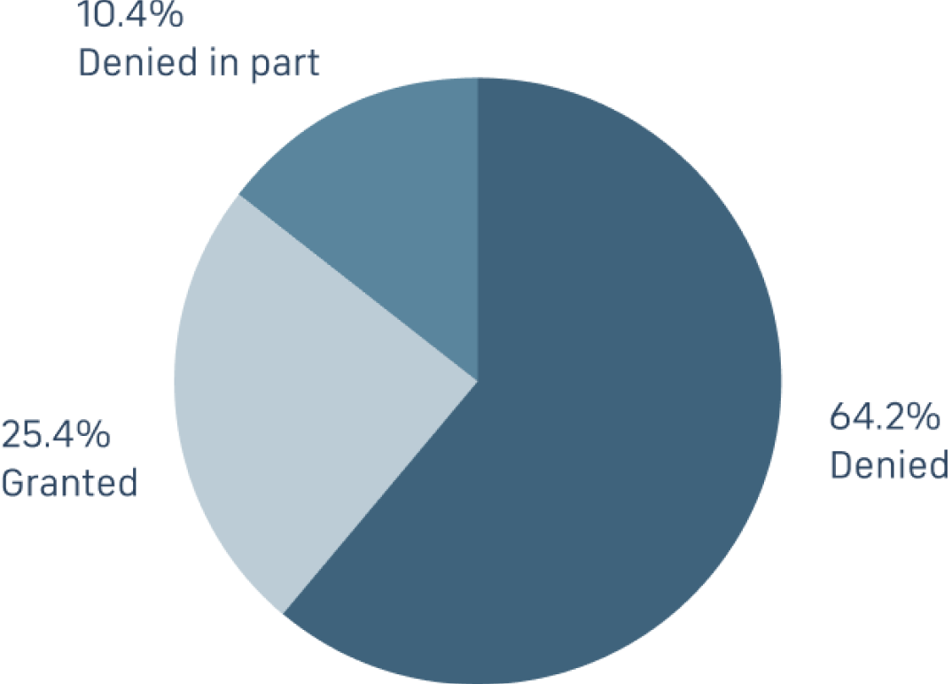 Chart showing a 64.2% denial rate for 37(e)(1) sanctions in 2018