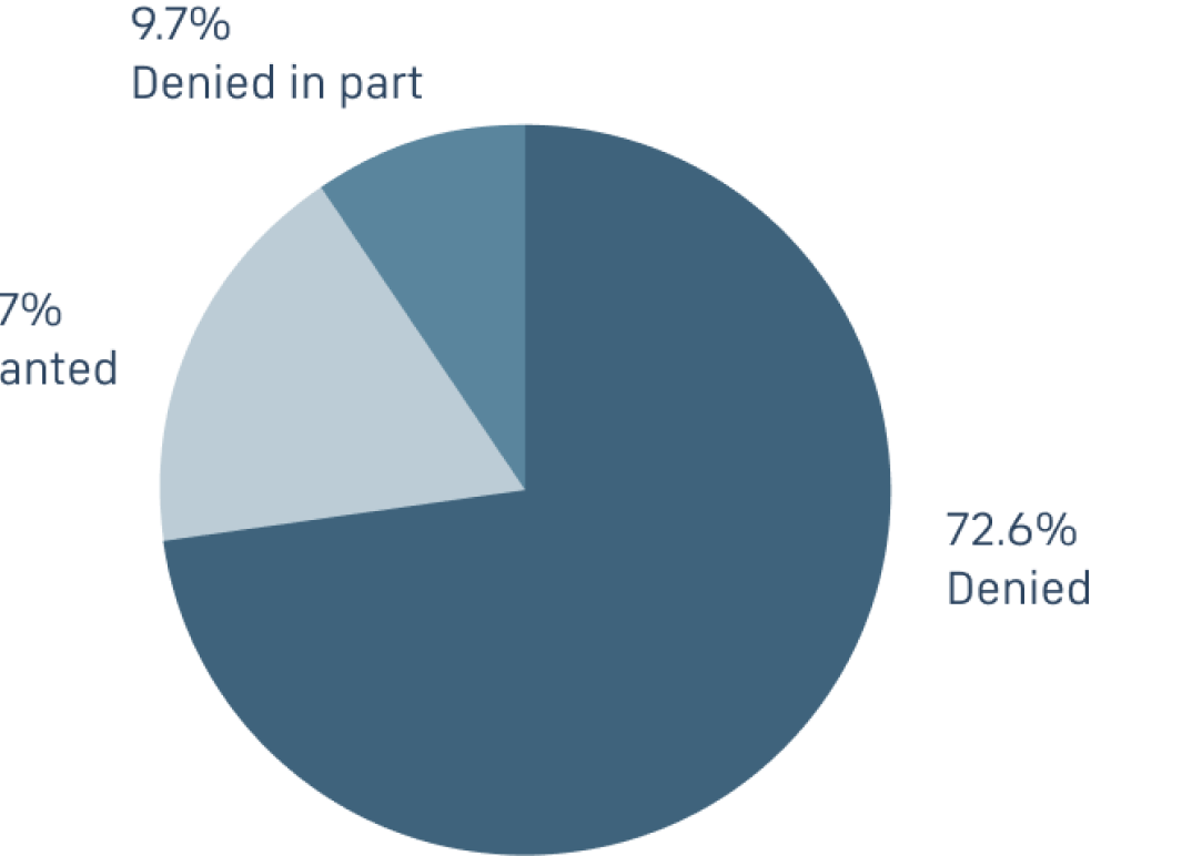 Chart showing a 72% denial rate for 37(e)(2) sanctions in 2018