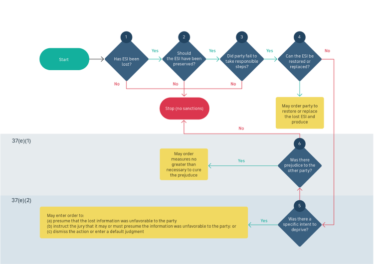 Rule 37(e) flowchart, showing the many criteria to be met before sanctions can be imposed