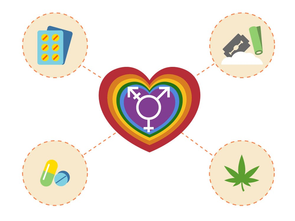 The Cause of addiction in the LGBTQ Community: Discrimination and Trauma