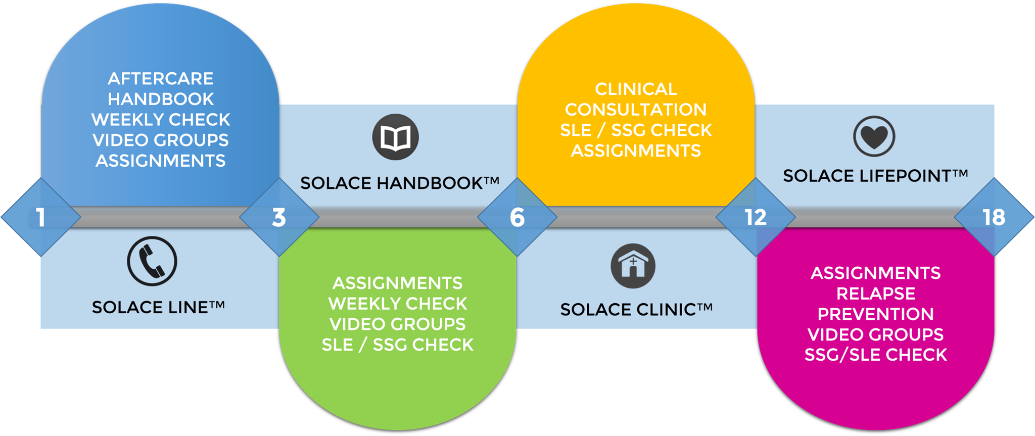 The Solace Continuum: Unique and Scientific Aftercare Program