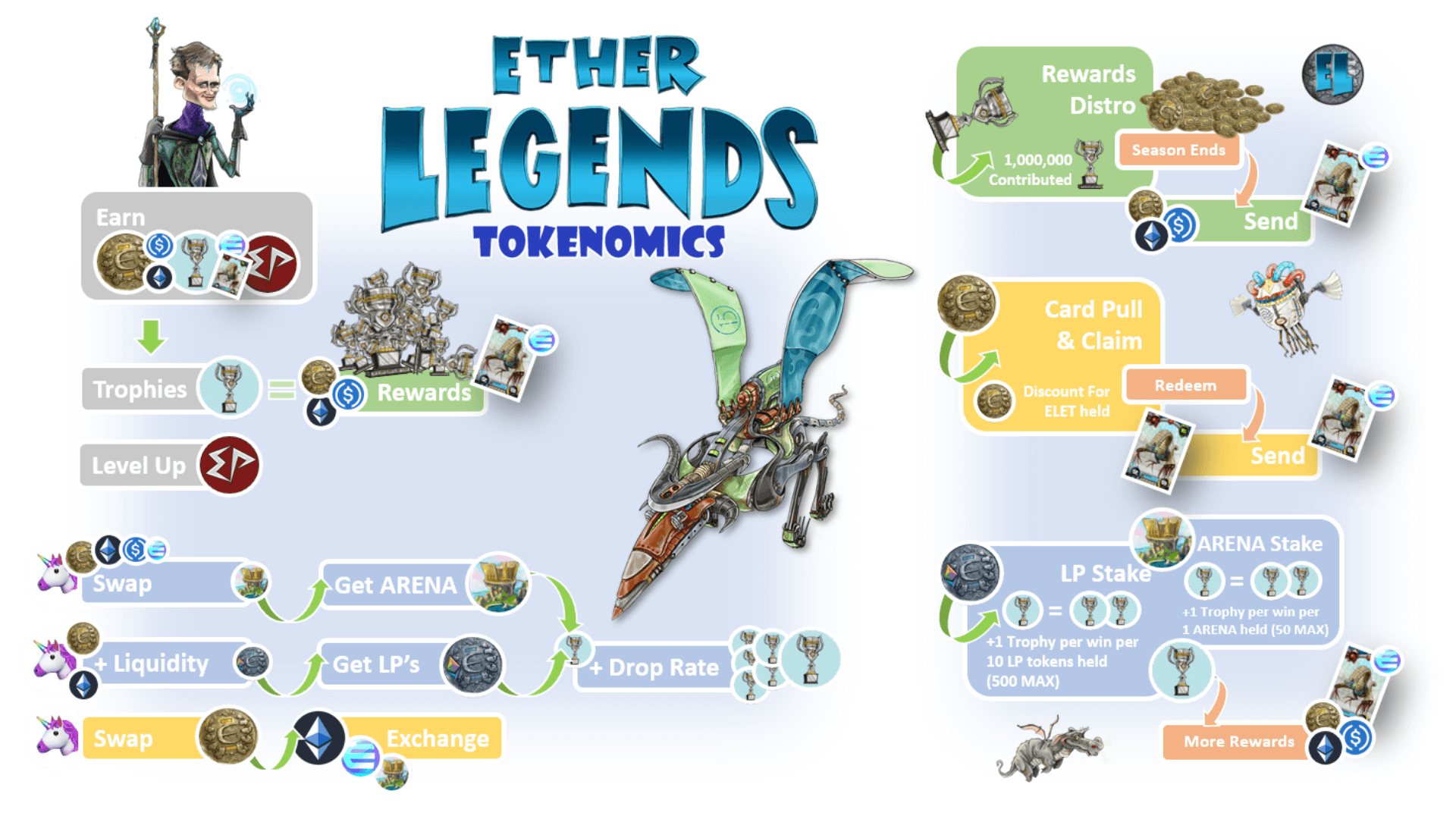 Play to Earn in the Ether Legends TCG