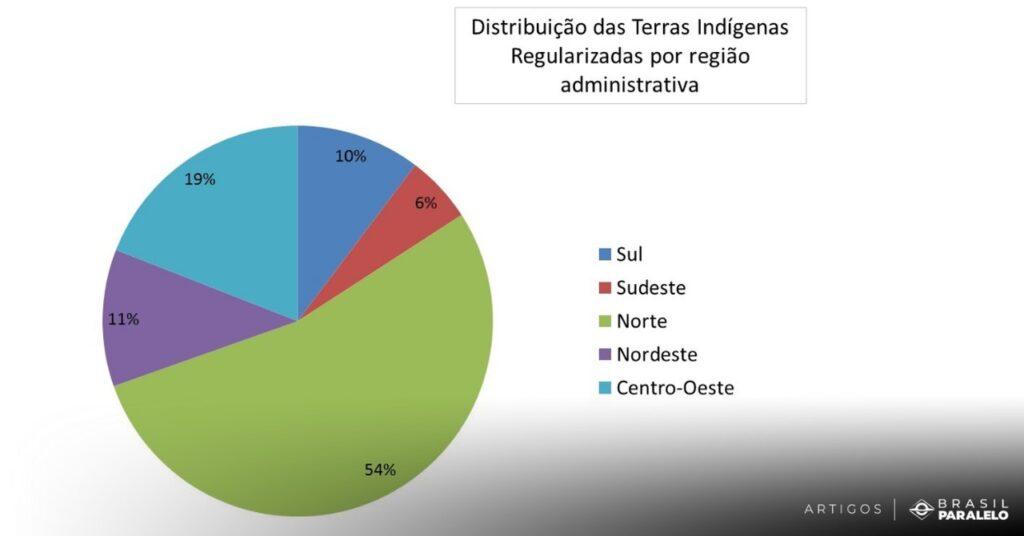quantas-terras-indigenas-existem-e-onde-se-localizam