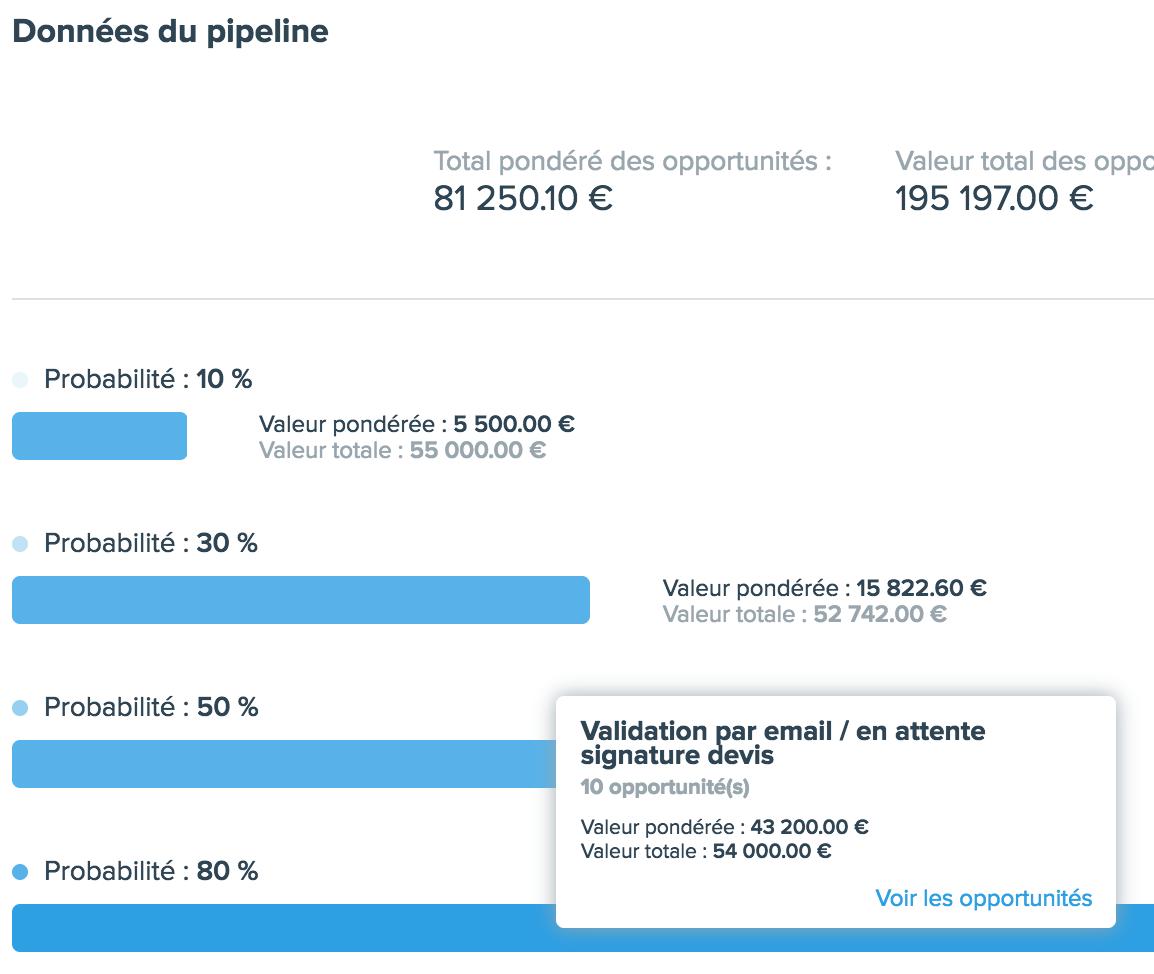 données pipeline