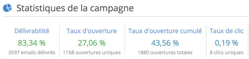 statistiques campagnes marketing
