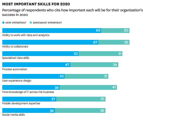Most important skills for 2020