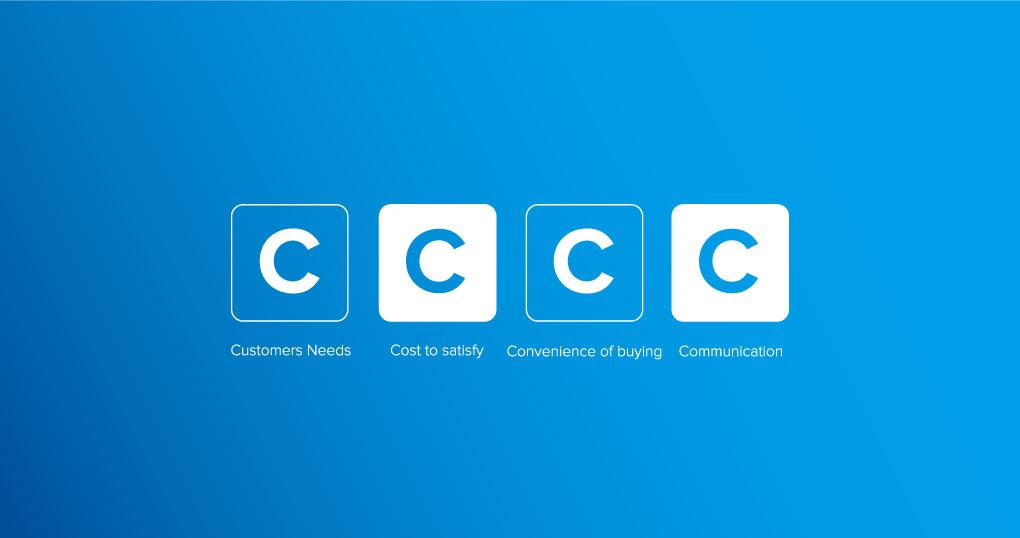 Méthode de vente 4C : le Client Roi au coeur de votre stratégie digitale