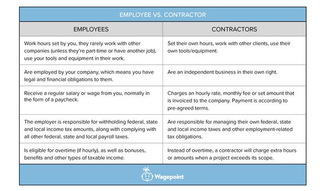 employee vs contractor comparison table