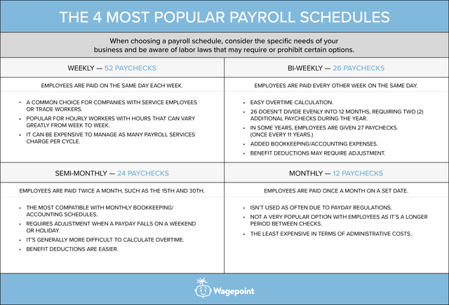 table of the 4 most popular payroll schedules