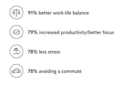 Four main reasons workers prefer remote work