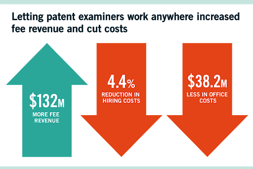 Impact of wfh on patent examiner productivity