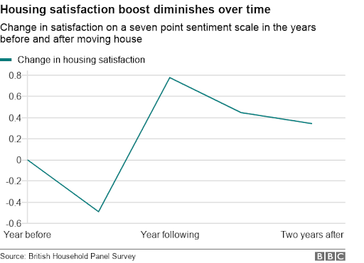 graph showing housing satisfaction declines over time