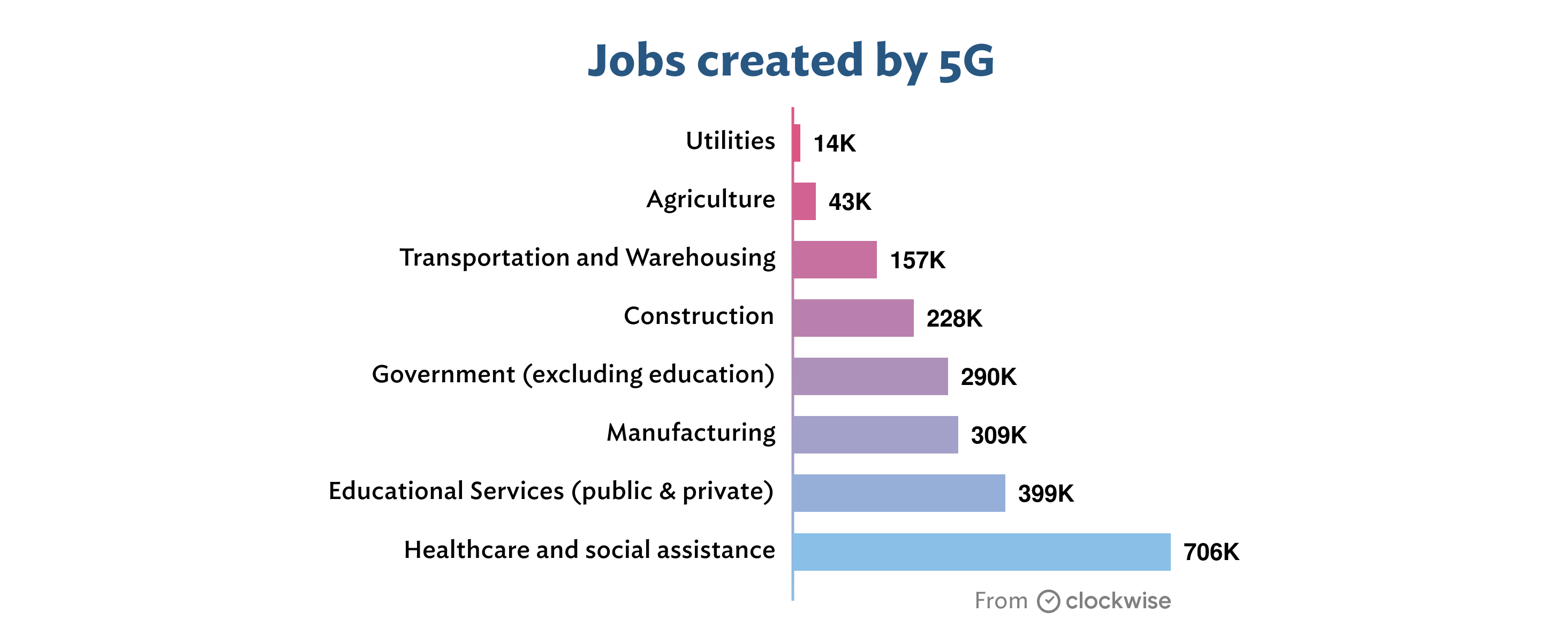 Jobs created by 5 G by industry