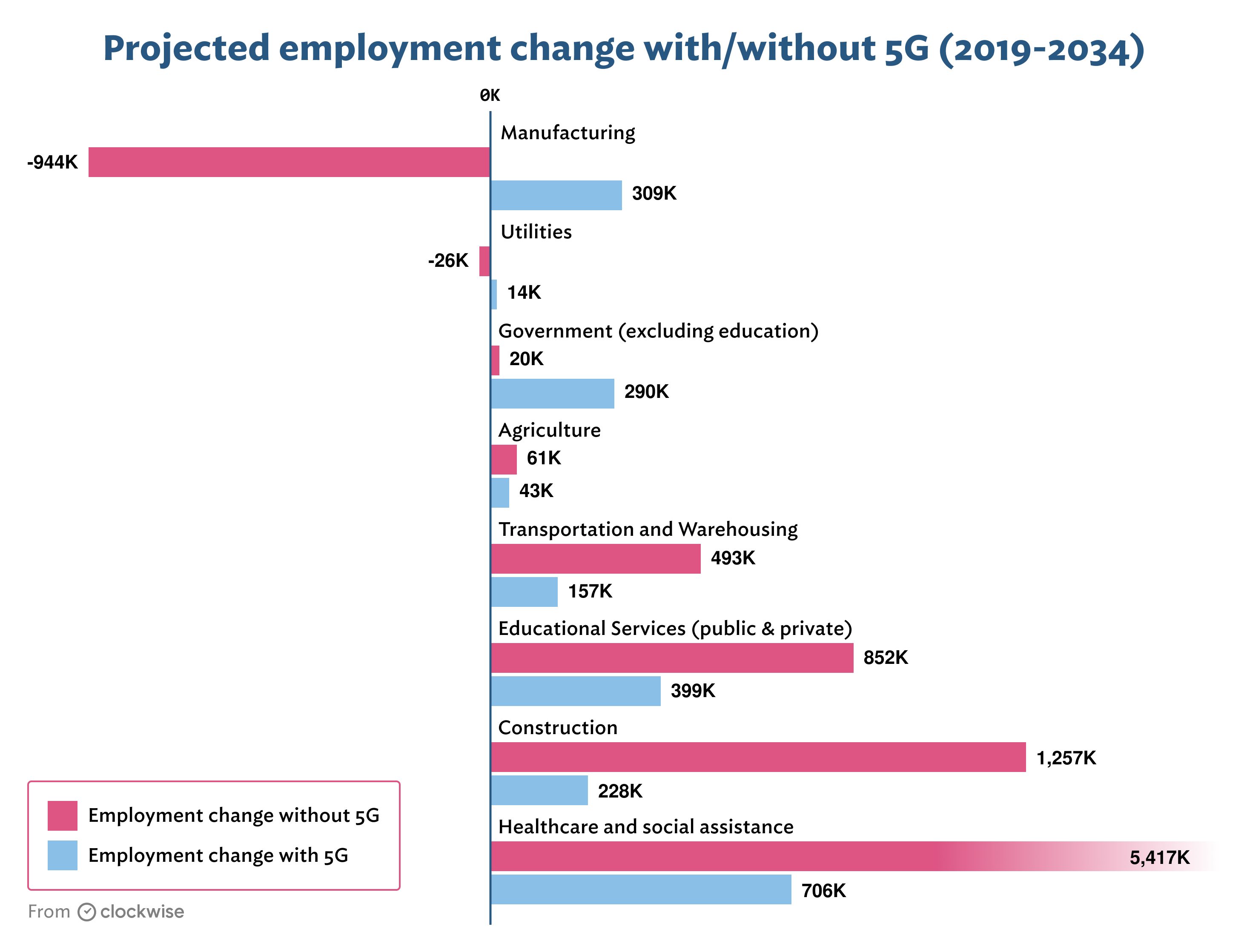 5 G projected employment change by sector