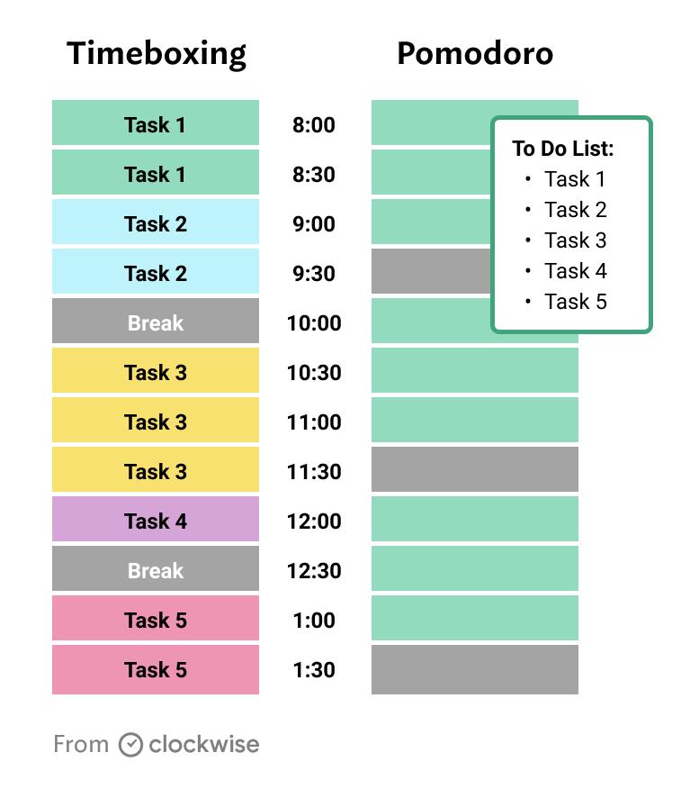 Timeboxing vs pomodoro compared