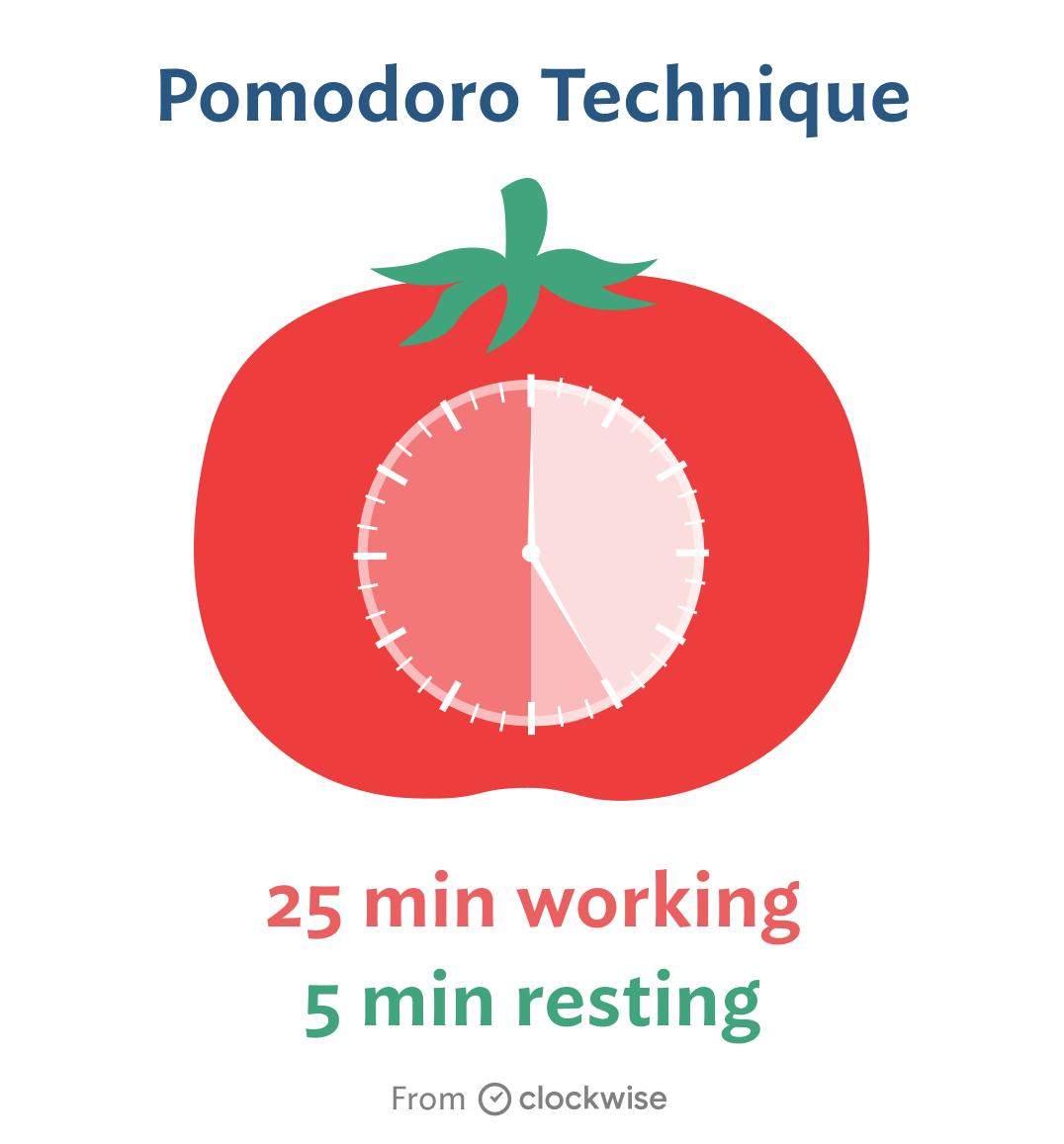 Pomodoro technique illustration