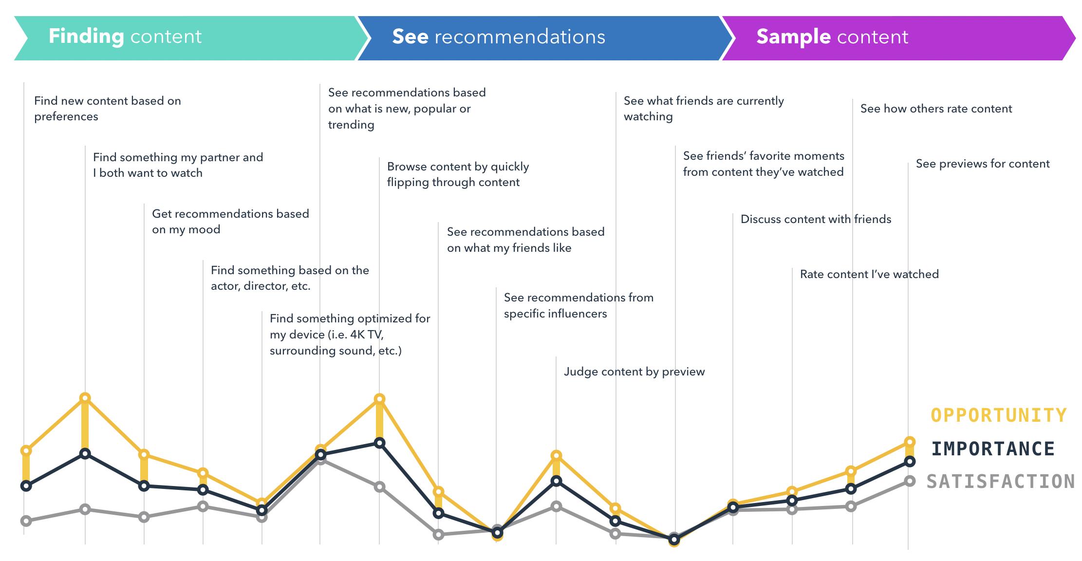 JTBD Media Example Graph