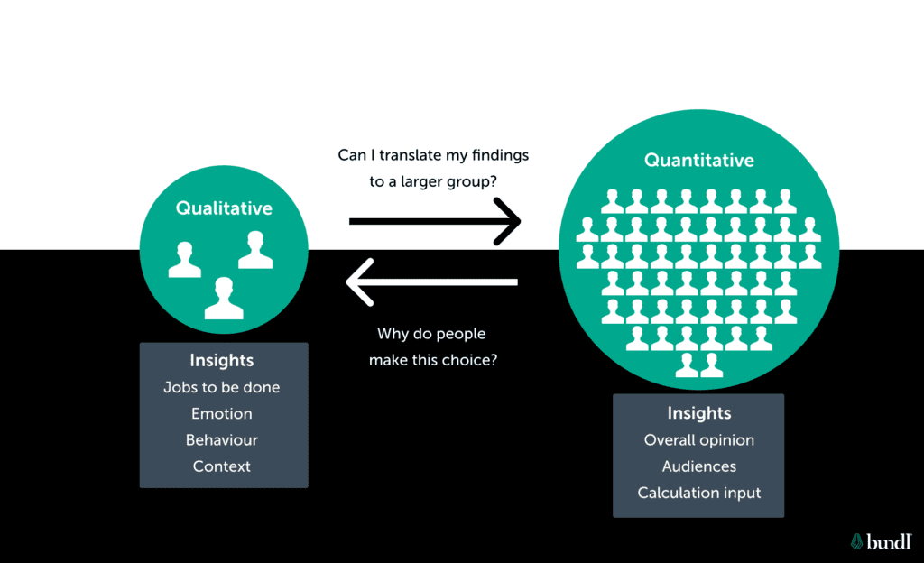 Lean validation insights infograph