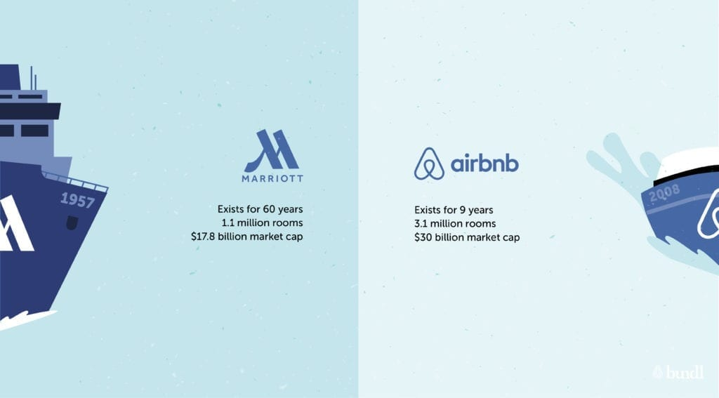 Bundl Marriot airbnb
