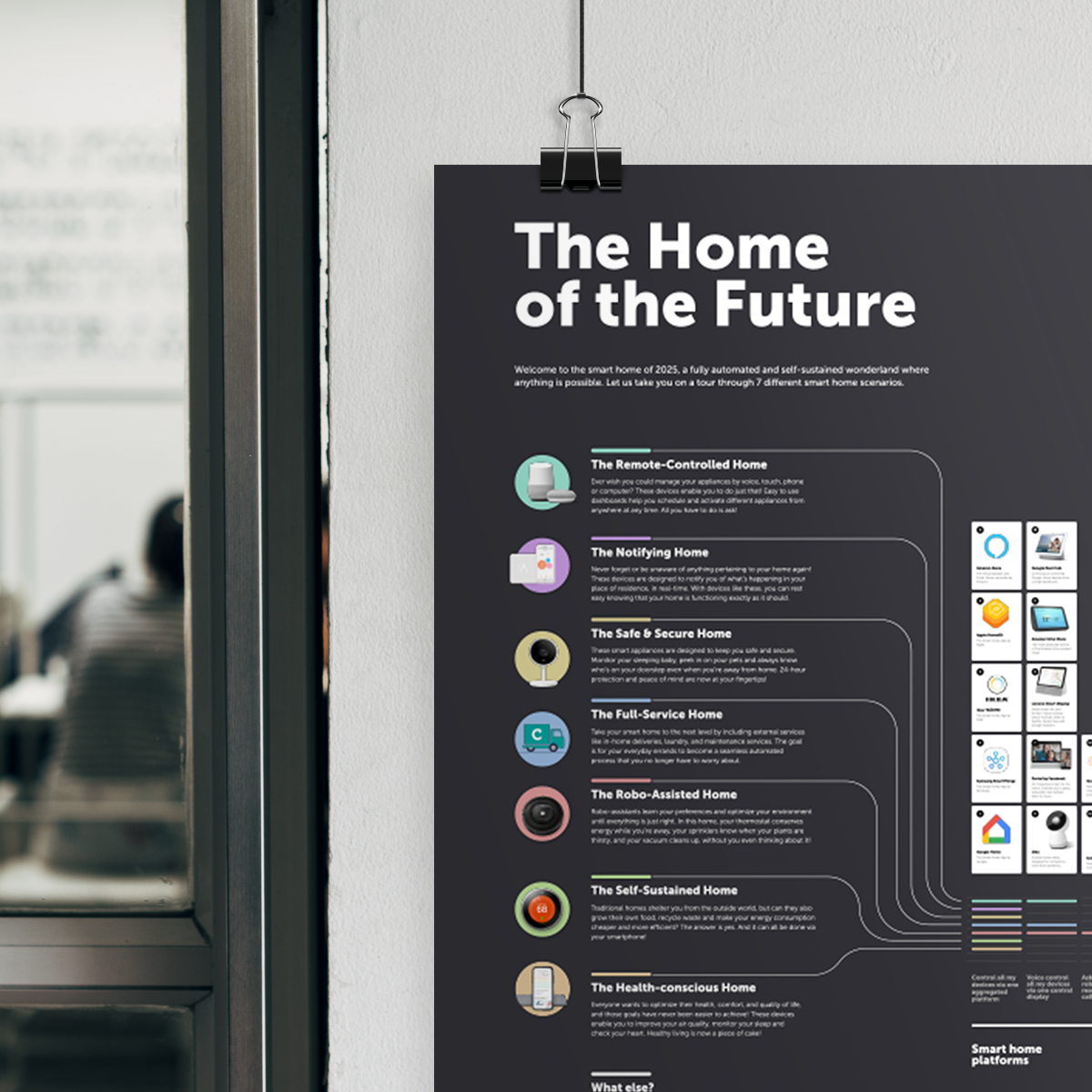 Smart home technologies Infographic