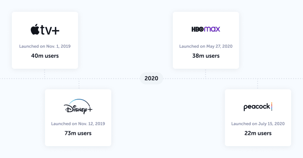 Disney+ visual timeline