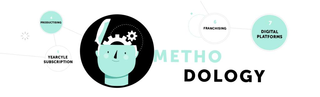 infographic methodology innovation agency