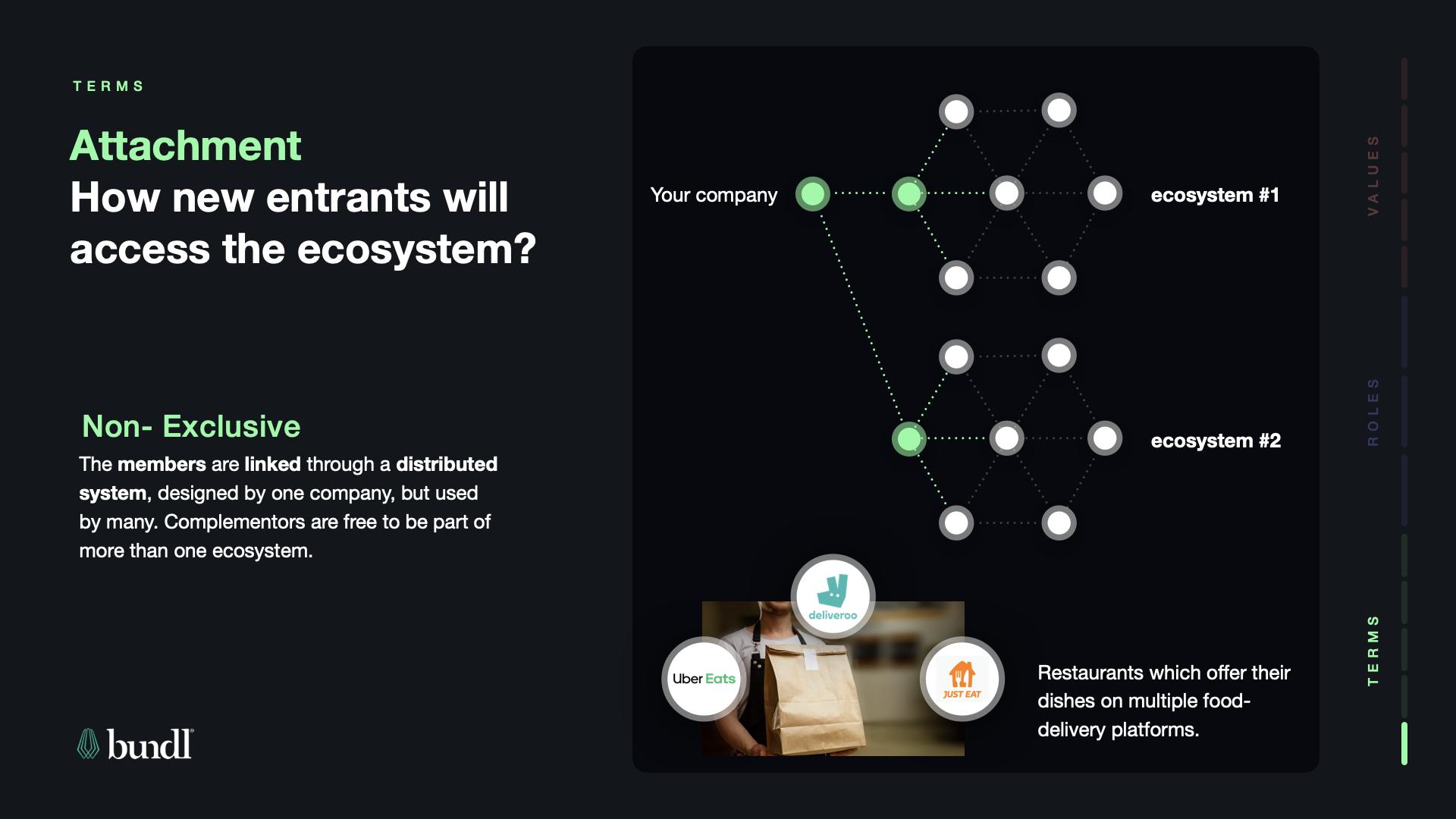 Corporate innovation ecosystem