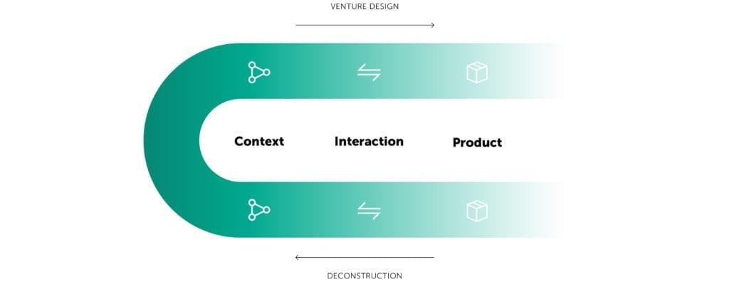 Bundl Virtual Design