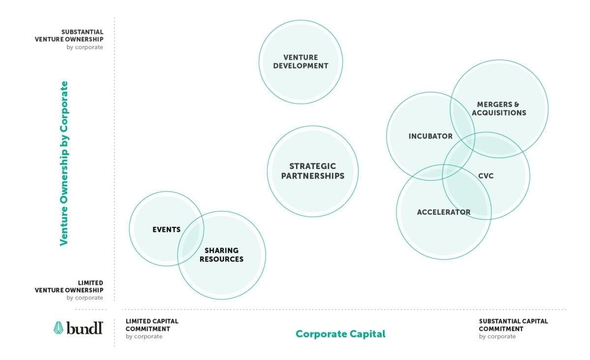 Bundl Corporate Venturing Toolkit