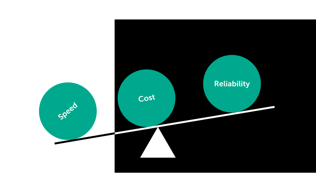 Speed cost and reliability