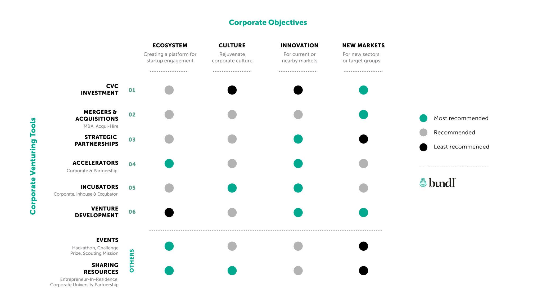 Bundl Corporate Objectives