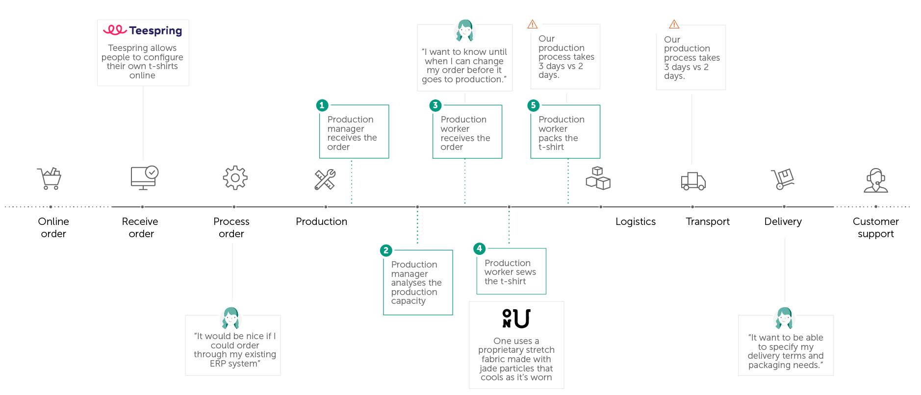 Step 7 Customer Mapping Bundl