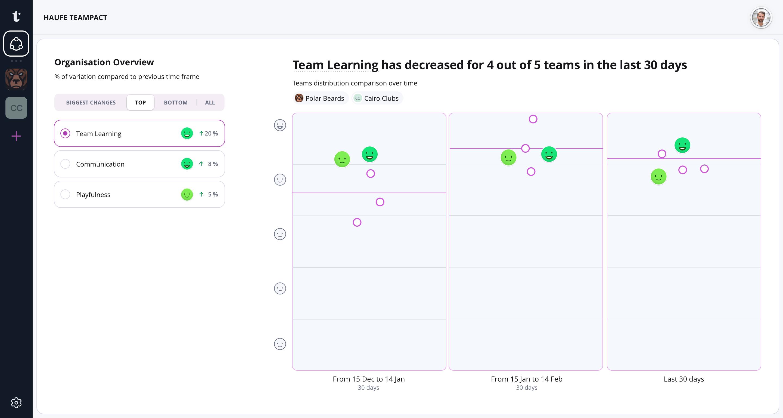 Team Performance Software Teampact von Haufe