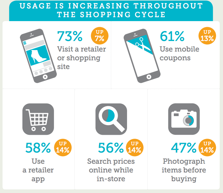 Retail App Use Is Up Among Mobile Moms |