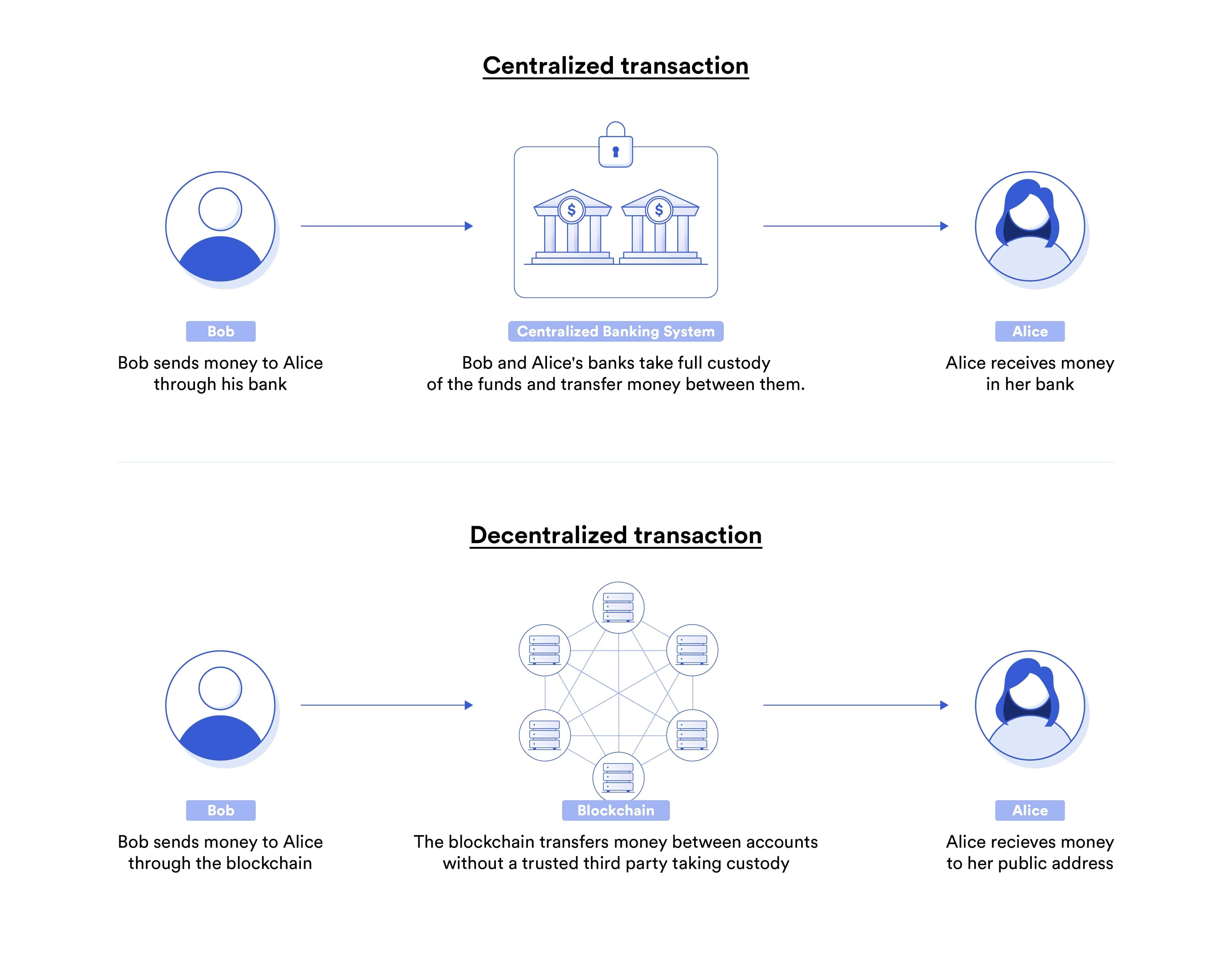 TradeFi vs. DeFi transaction