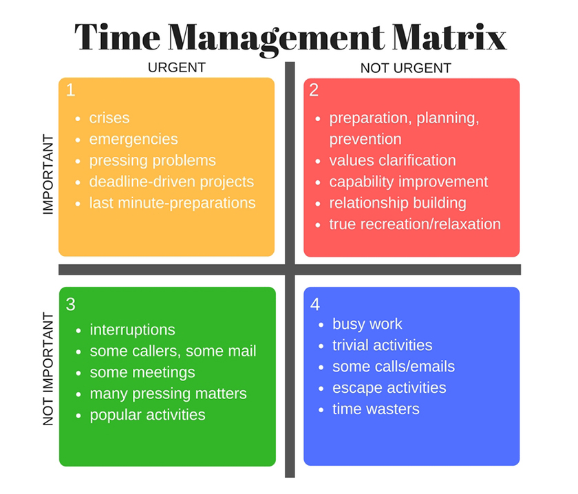 The divide between urgent and important tasks   peopleHum