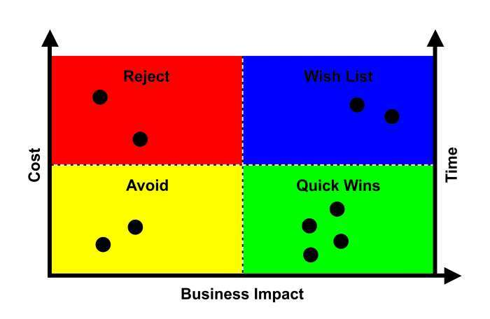 High-Impact People Analytics: The 'Recalculated Route' to Maturity