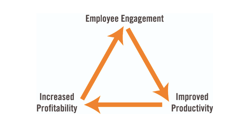 How to ace employee engagement with internal communication | peopleHum